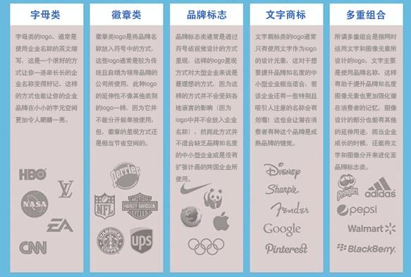 logo设计类型